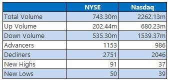 nyse and nasdaq stats feb 7