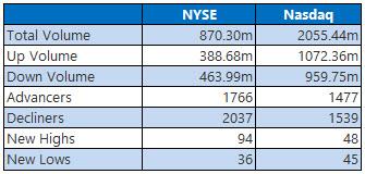 NYSE and Nasdaq Stats Feb 8