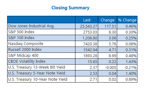 us closing index prices feb 13