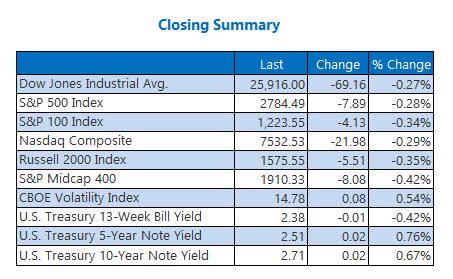 us closing stock market prices feb 28
