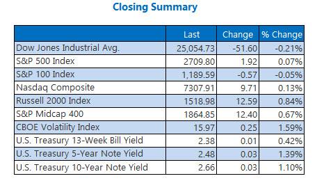 us stock market closing indexes feb 11