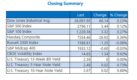 us stock market closing prices feb 25