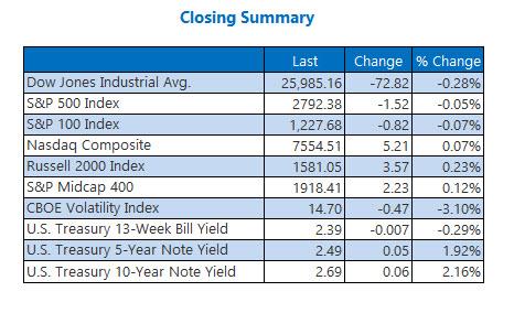 us stock market closing prices feb 27
