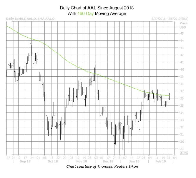 AAL Chart Feb 26