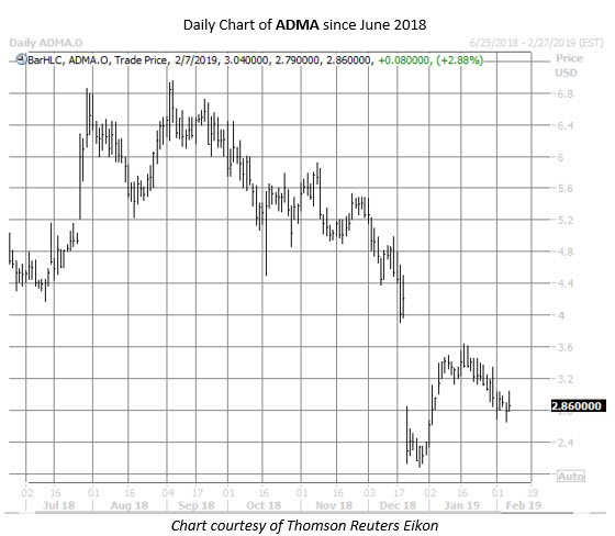 ADMA stock chart feb 7