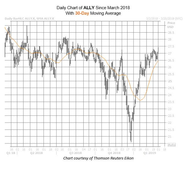ALLY Chart Mar 1