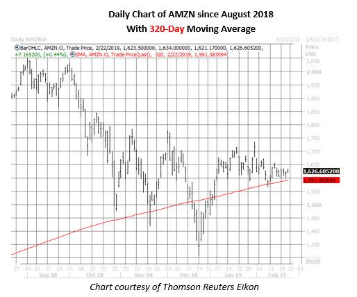 amzn stock daily price chart feb 22