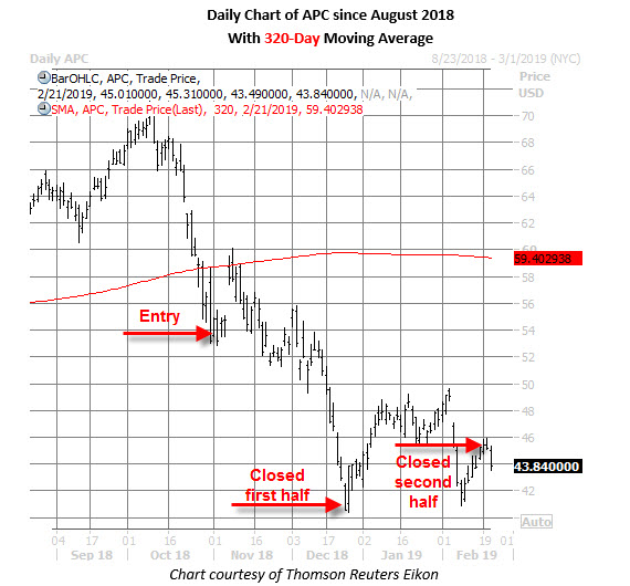 apc stock daily price chart feb 22