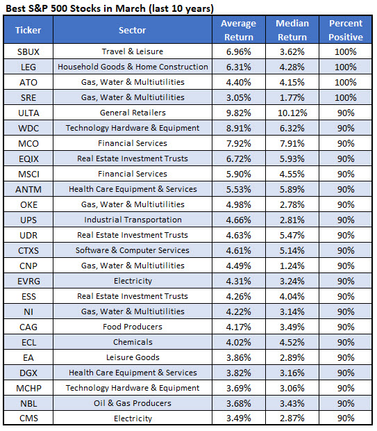 best stocks for march
