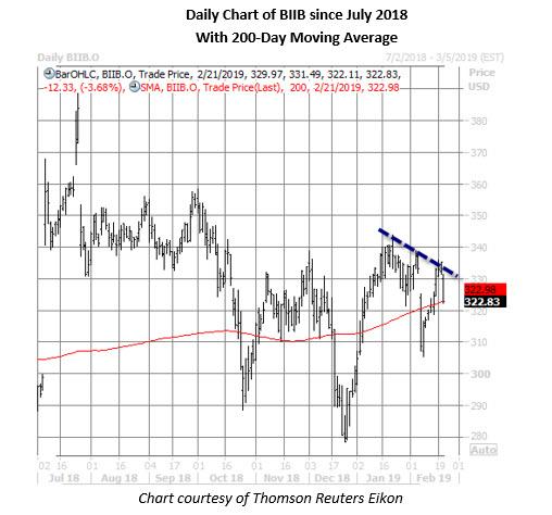 biib stock daily price chart feb 21