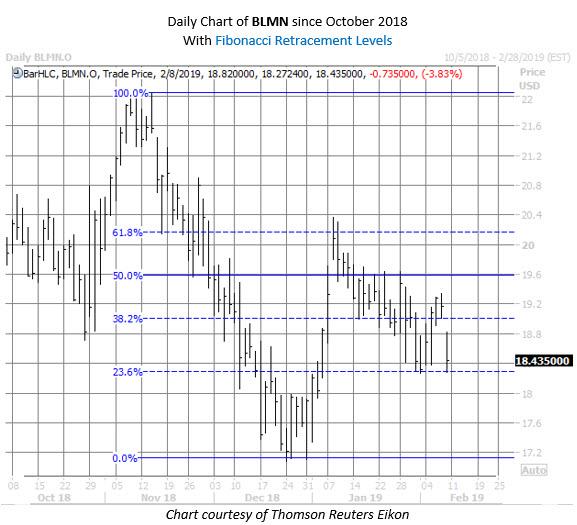 BLMN stock chart feb 8