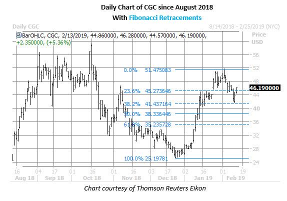 cgc stock daily chart feb 13