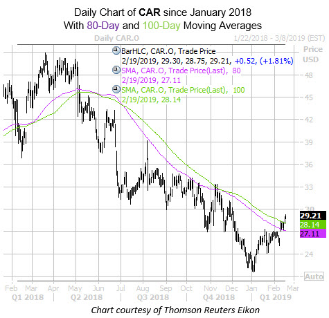Daily CAR since Jan 2018 with 80 and 100 MA