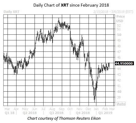 Daily ETF Chart XRT