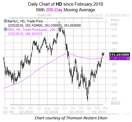 Daily HD with 200MA SInce FEb
