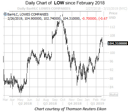 Daily LOW Since Feb 2018