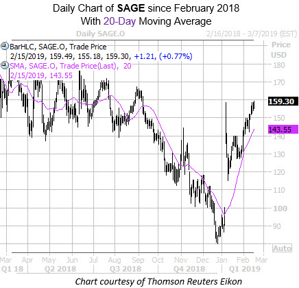 Daily SAGE with 20MA