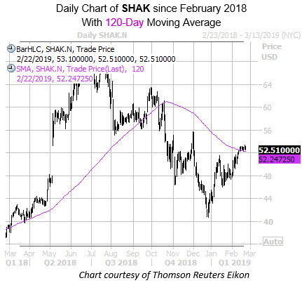 Daily SHAK with 120MA