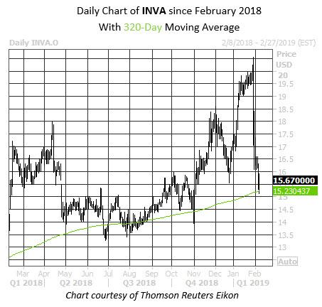 Daily Stock Chart INVA