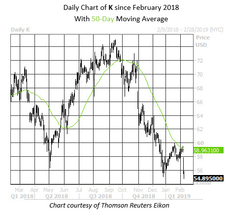 Daily Stock Chart K