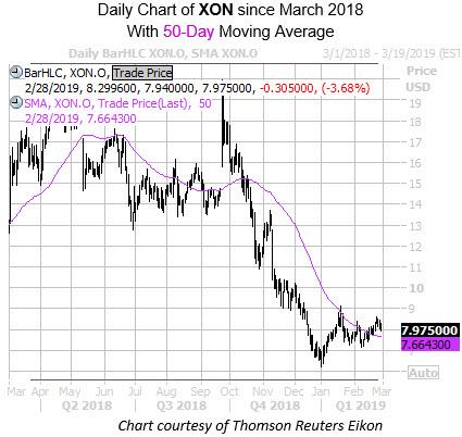 Daily XON with 50MA