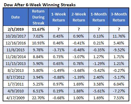 Dow after 6-week win streaks