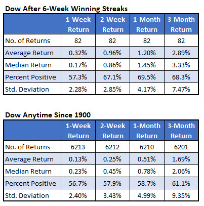 dow after streaks vs anytime