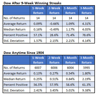 Dow after win streaks vs anytime
