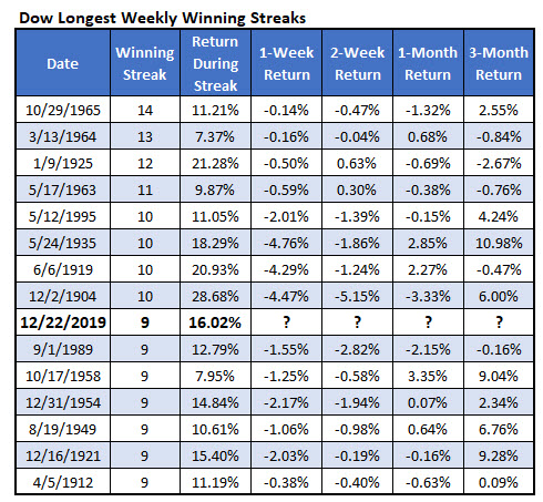 dow longest weekly win streaks