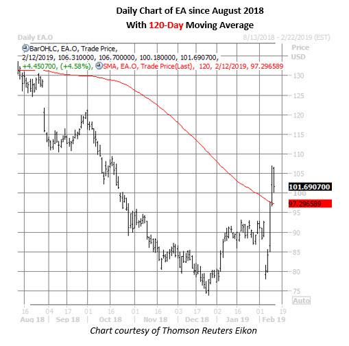 ea stock daily chart feb 12