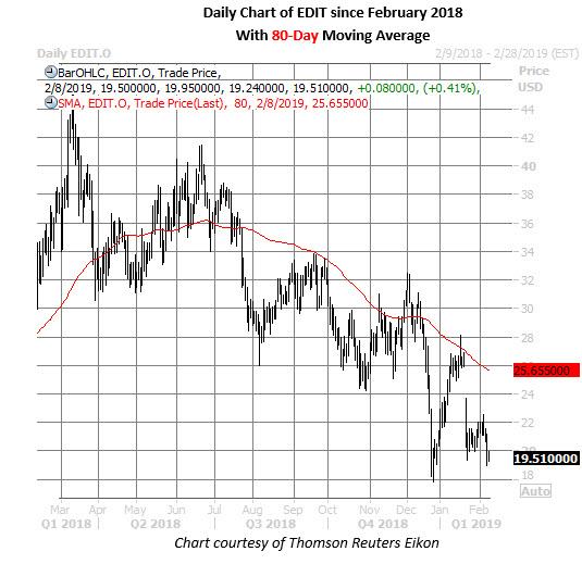 edit stock daily chart on feb 8