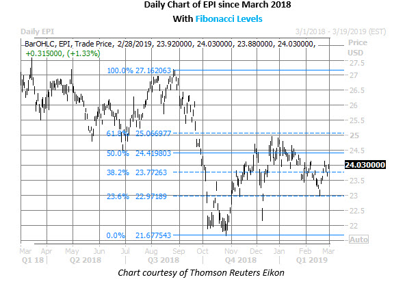 epi daily chart feb 28