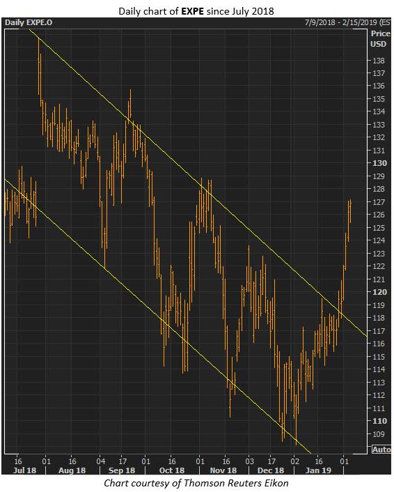 expe stock price
