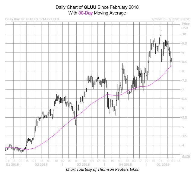 GLUU Chart Feb 27