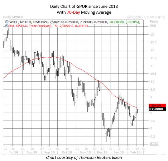 GPOR stock chart feb 20