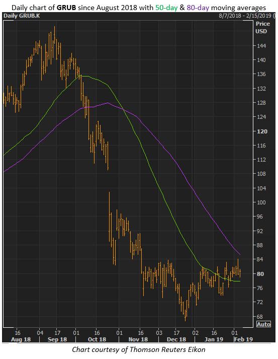 grub stock chart