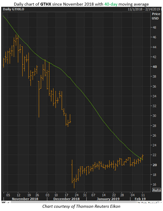 gthx stock price