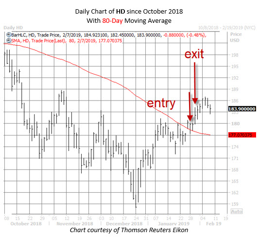 HD chart WOC rec