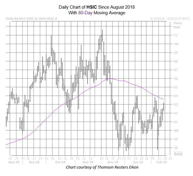 HSIC Chart Feb 15