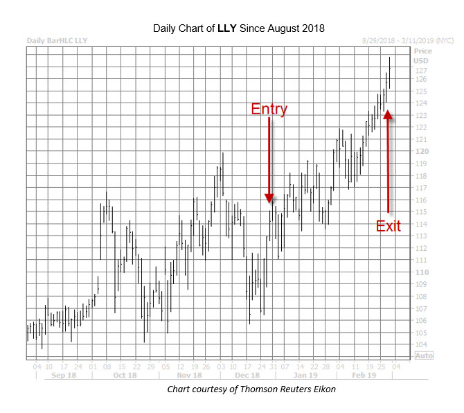 LLY Chart Feb 28