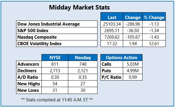 Midday market Stats Feb 7