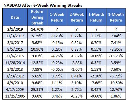 Nasdaq after 6-week win streaks