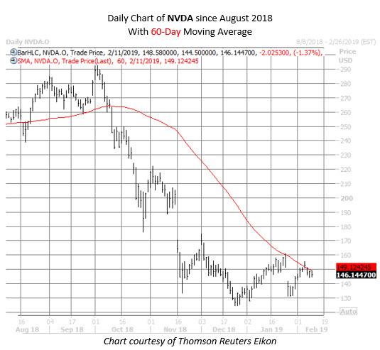 NVDA stock chart feb 11