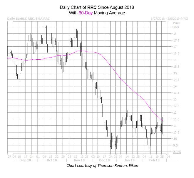 RRC Chart Feb 26