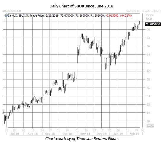 SBUX stock chart feb 25