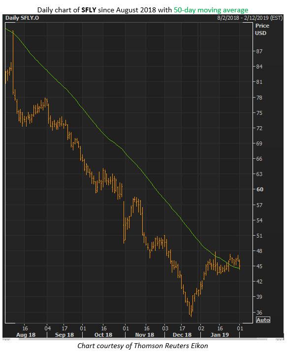 sfly stock chart