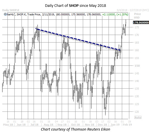 SHOP stock chart