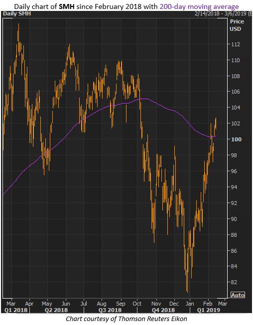 smh etf chart