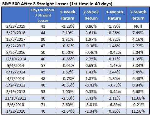 SPX signals since 2010