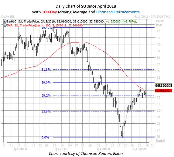 SU stock chart feb 15